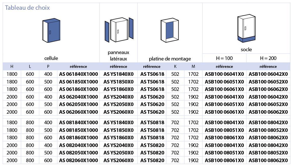 Série AS Cellule inox IP54