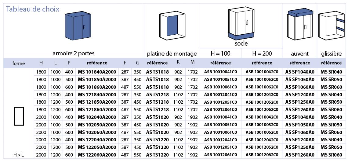 Série MS Armoire monobloc IP65