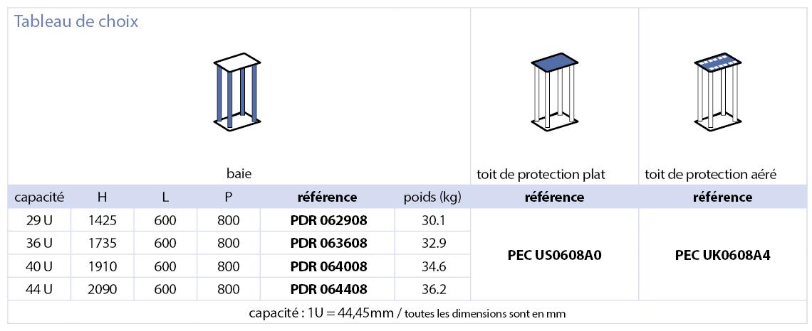 """Série PDR Baie de réseau 19"""""""
