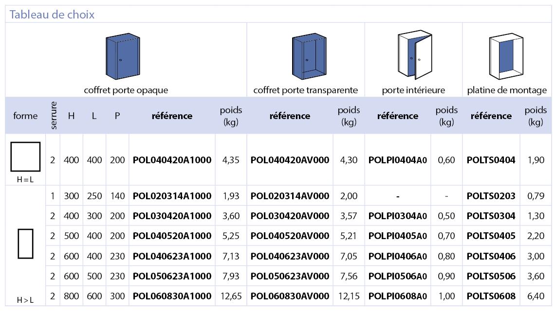 Série POL Coffrets polyester IP66