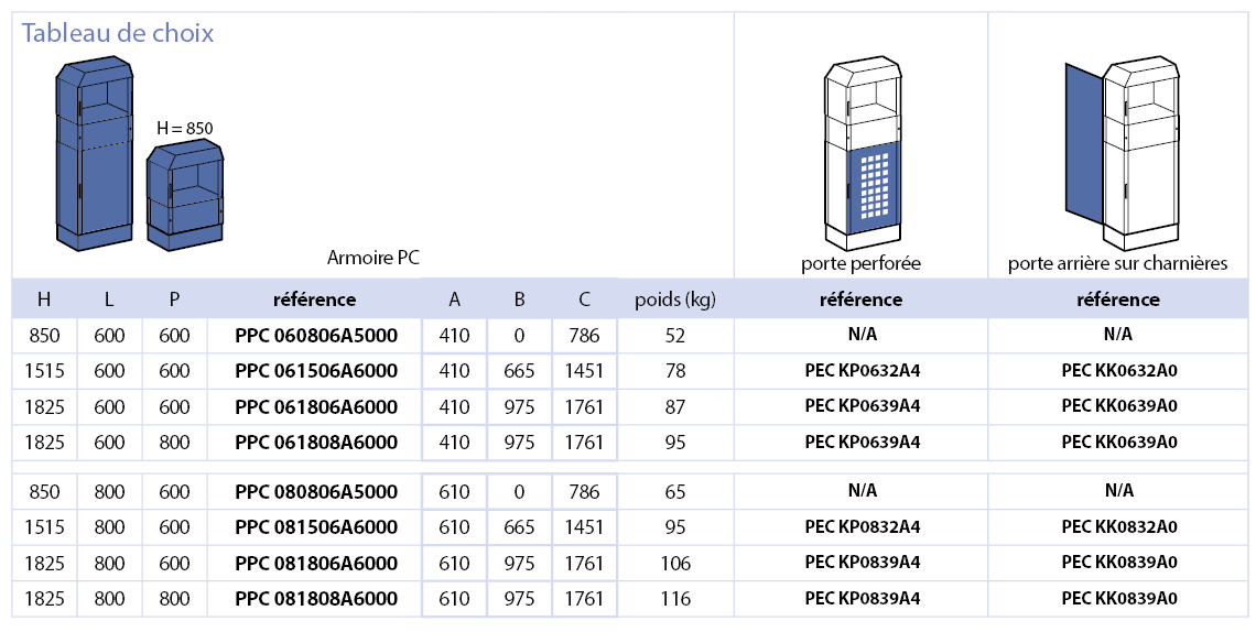 Série PPC Armoire PC