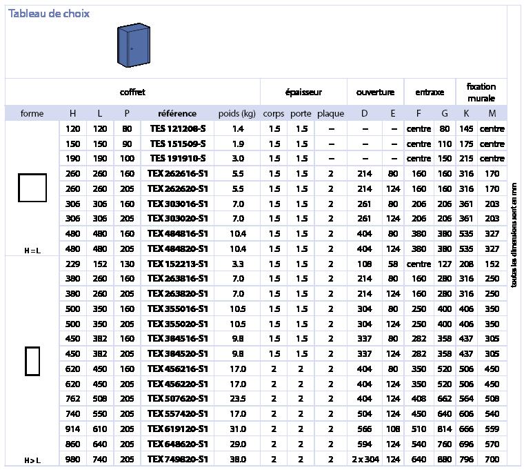 Série TEX Coffrets ATEX IP66