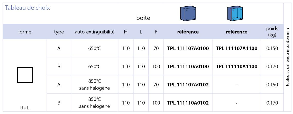 Série TPL référence boites plastique IP67
